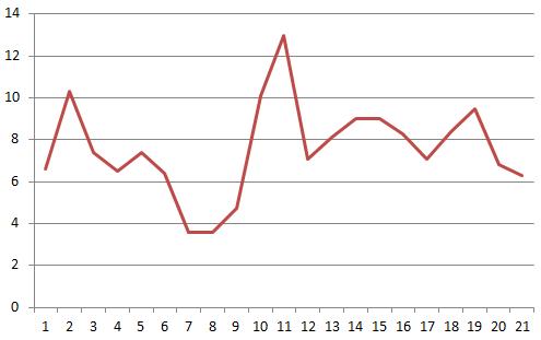 ガチャ研究所の当たり確率変動グラフ